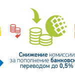 Снижена комиссия за пополнение WM-кошелька банковским переводом