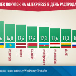 Распродажа 11.11 на AliExpress: средние чеки покупок в статистике WebMoney